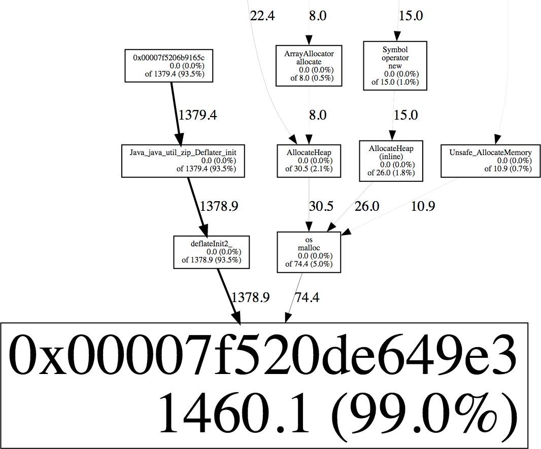 Debugging Java Native Memory Leaks (evanjones ca)