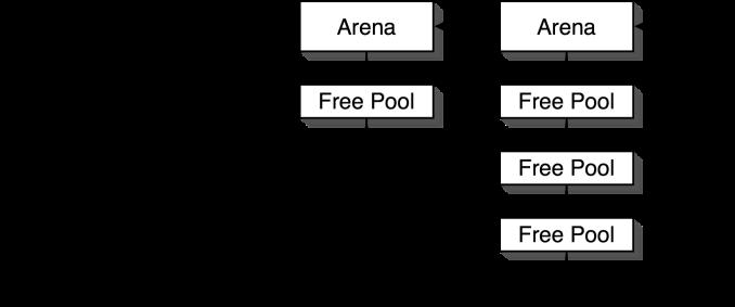 Improving Python's Memory Allocator